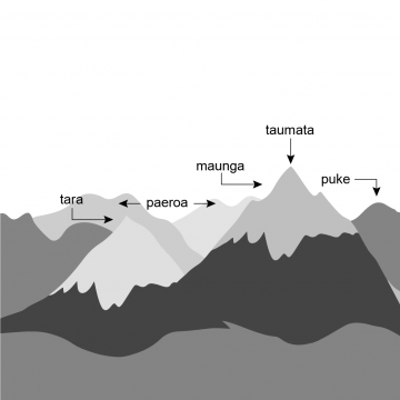 Drawing of snow-capped mountain peaks and lower round-topped hills.