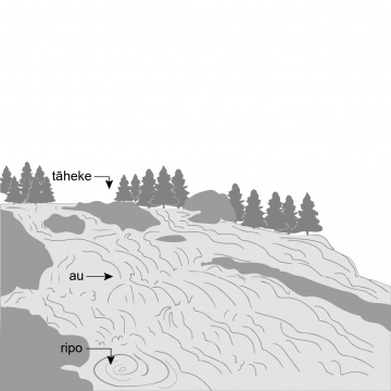 Drawing of a section of river, with water churned up by rocks, eddies and a small whirlpool.