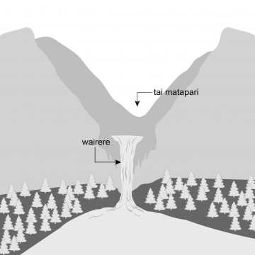 Drawing of a waterfall falling steeply from a mountain valley to a body of water.