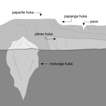 Drawing of the cross section of an iceberg and a large ice plateau, bank and shelf.