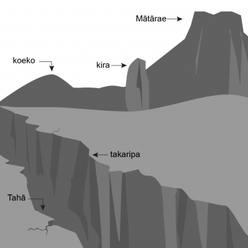 Drawing of cone-shaped hill, a rock pillar, a flat-topped hill and a jagged chasm.